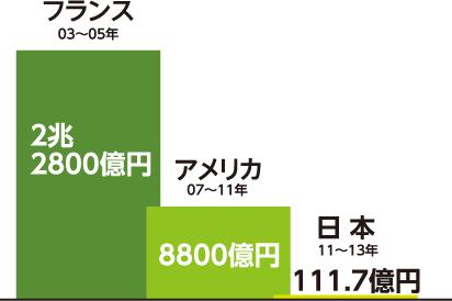 グラフ:最低賃金引き上げのための中小企業支援(フランス・アメリカ・日本の比較)