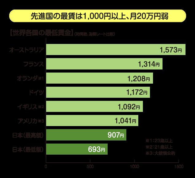 先進国の最賃は1,000円以上、月20万円弱
