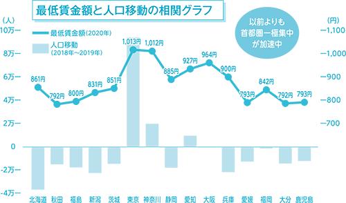 最低賃金額と人口移動の相関グラフ