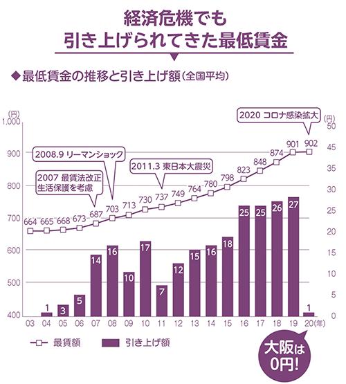 経済危機でも引き上げられてきた最低賃金